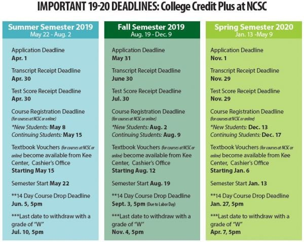 List of CCP Important Dates and Deadlines